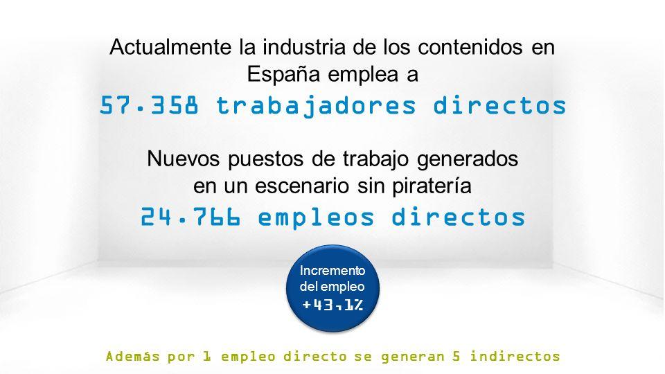© GfK 2013 | Consumo de Contenidos Digitales en España | Febrero 2013 24 Actualmente la industria de los contenidos en España emplea a 57.358 trabajadores directos Además por 1 empleo directo se generan 5 indirectos Incremento del empleo +43,1% Incremento del empleo +43,1% Nuevos puestos de trabajo generados en un escenario sin piratería 24.766 empleos directos