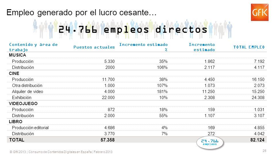 © GfK 2013 | Consumo de Contenidos Digitales en España | Febrero 2013 25 Empleo generado por el lucro cesante… Contenido y área de trabajo Puestos actuales Incremento estimado % Incremento estimado TOTAL EMPLEO MUSICA Producción5.33035% 1.8627.192 Distribución2000106% 2.1174.117 CINE Producción11.70038% 4.45016.150 Otra distribución1.000107% 1.0732.073 Alquiler de video4.000181% 11.25015.250 Exhibición22.00010% 2.30824.308 VIDEOJUEGO Producción87218% 1591.031 Distribución2.00055% 1.1073.107 LIBRO Producción editorial4.6864% 1694.855 Distribución3.7707% 2724.042 TOTAL57.358 24.76682.124 24.766 empleos directos 24.766 empleos