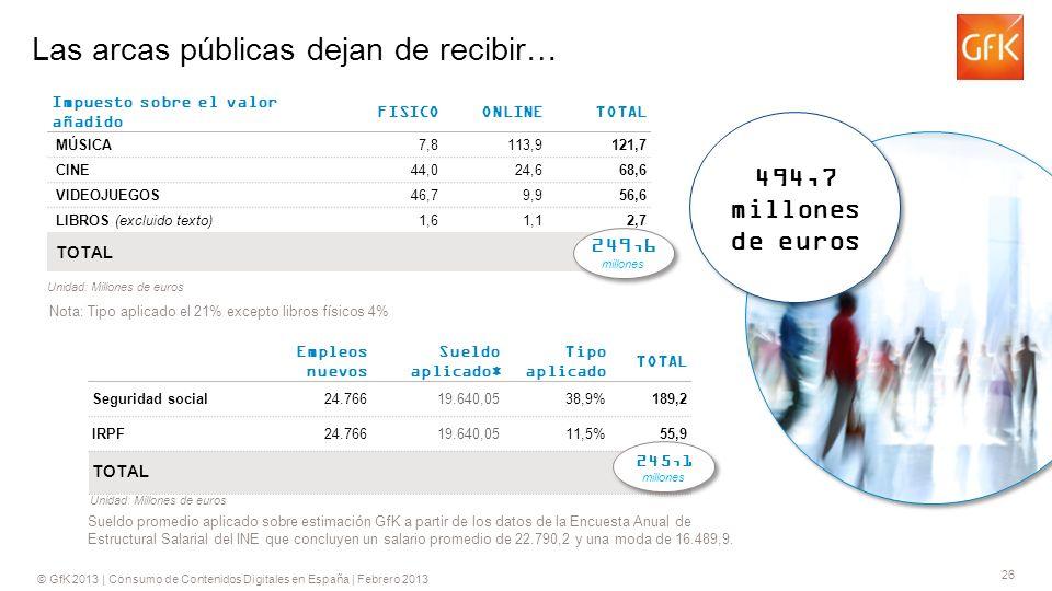 © GfK 2013 | Consumo de Contenidos Digitales en España | Febrero 2013 26 Las arcas públicas dejan de recibir… Impuesto sobre el valor añadido FISICO ONLINE TOTAL MÚSICA7,8113,9121,7 CINE44,024,668,6 VIDEOJUEGOS46,79,956,6 LIBROS (excluido texto)1,61,12,7 TOTAL 249,56 Nota: Tipo aplicado el 21% excepto libros físicos 4% Unidad: Millones de euros Empleos nuevos Sueldo aplicado* Tipo aplicado TOTAL Seguridad social 24.76619.640,0538,9%189,2 IRPF 24.76619.640,0511,5%55,9 TOTAL 245,15 Sueldo promedio aplicado sobre estimación GfK a partir de los datos de la Encuesta Anual de Estructural Salarial del INE que concluyen un salario promedio de 22.790,2 y una moda de 16.489,9.