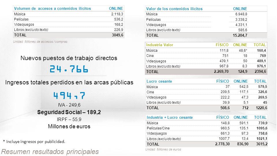 © GfK 2013 | Consumo de Contenidos Digitales en España | Febrero 2013 28 Resumen resultados principales Ingresos totales perdidos en las arcas públicas 494,7 IVA - 249,6 Seguridad Social – 189,2 IRPF – 55,9 Millones de euros Nuevos puestos de trabajo directos 24.766 Volumen de accesos a contenidos ilícitos ONLINE Música2.118,3 Películas536,2 Videojuegos168,2 Libros (excluido texto)226,9 TOTAL3049,6 Unidad: Millones de accesos / compras * Incluye ingresos por publicidad.