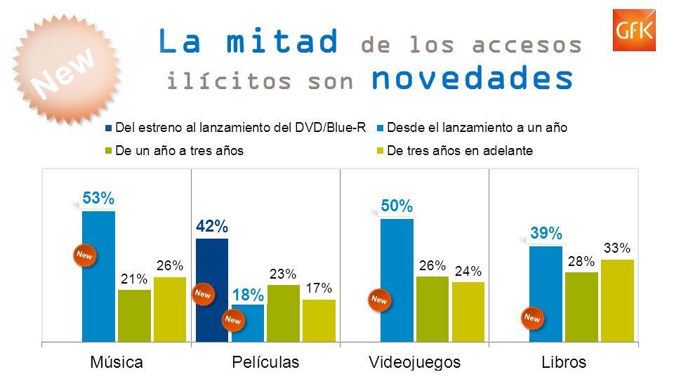 © GfK 2013 | Consumo de Contenidos Digitales en España | Febrero 2013 6 La mitad de los accesos ilícitos son novedades New