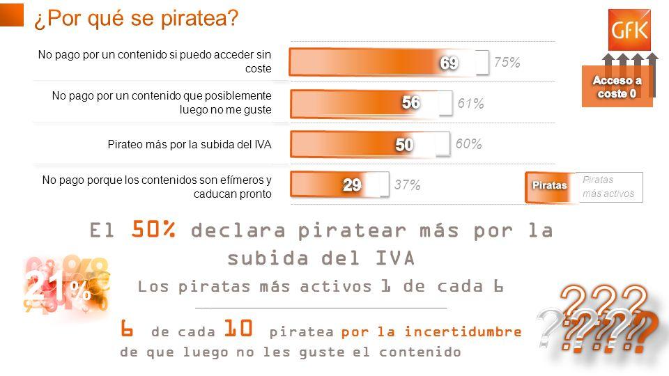 © GfK 2013 | Consumo de Contenidos Digitales en España | Febrero 2013 7 El 50% declara piratear más por la subida del IVA Los piratas más activos 1 de cada 6 _____________________________________ Piratas más activos 6 de cada 10 piratea por la incertidumbre de que luego no les guste el contenido 221 %