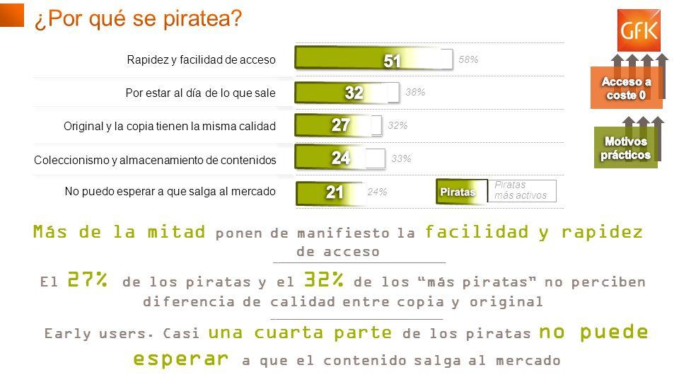 © GfK 2013 | Consumo de Contenidos Digitales en España | Febrero 2013 8 Piratas más activos Piratas Más de la mitad ponen de manifiesto la facilidad y rapidez de acceso _____________________________________ El 27% de los piratas y el 32% de los más piratas no perciben diferencia de calidad entre copia y original _____________________________________ Early users.