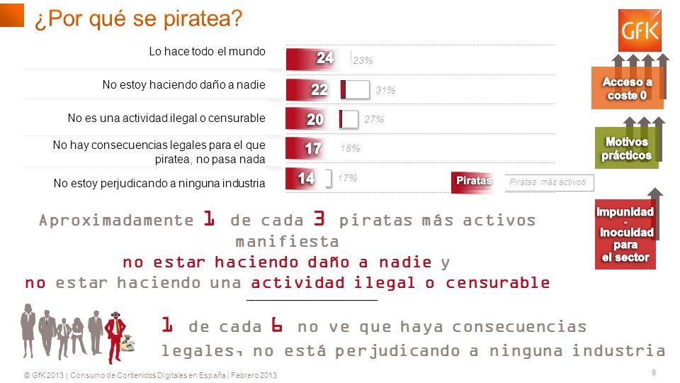 © GfK 2013 | Consumo de Contenidos Digitales en España | Febrero 2013 9 ________________ Piratas Piratas más activos 1 de cada 6 no ve que haya consecuencias legales, no está perjudicando a ninguna industria Aproximadamente 1 de cada 3 piratas más activos manifiesta no estar haciendo daño a nadie y no estar haciendo una actividad ilegal o censurable
