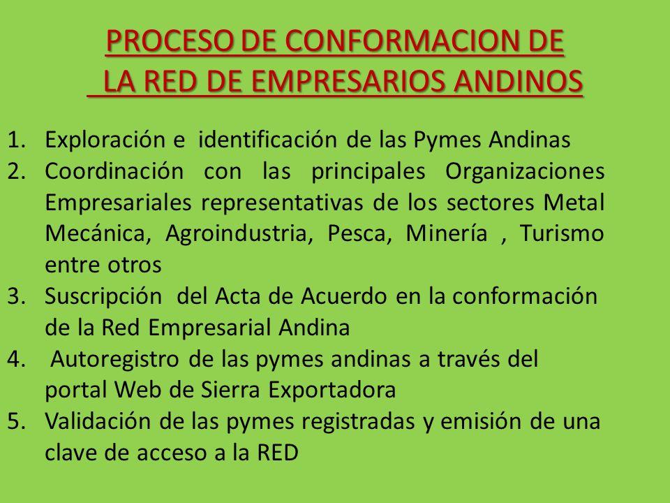 1.Exploración e identificación de las Pymes Andinas 2.Coordinación con las principales Organizaciones Empresariales representativas de los sectores Me
