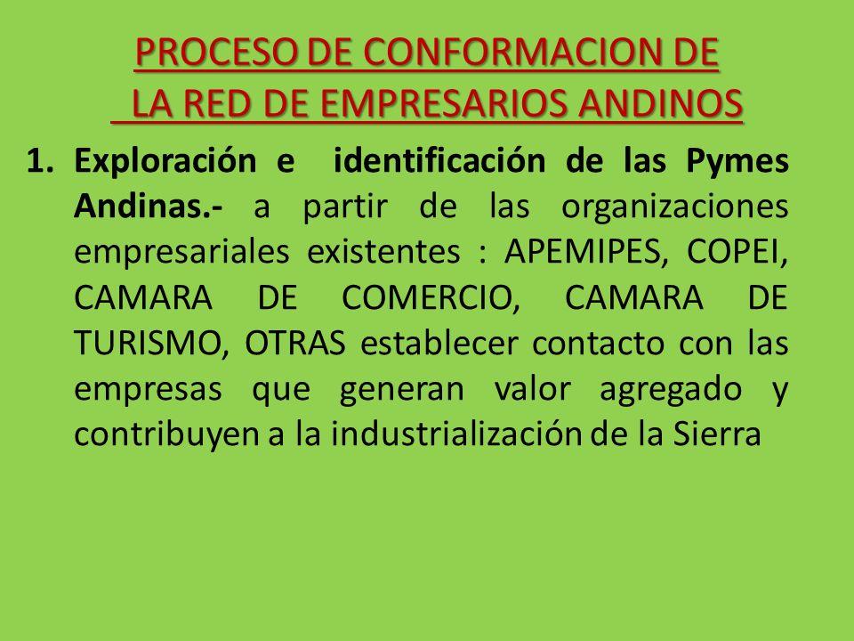1.Exploración e identificación de las Pymes Andinas.- a partir de las organizaciones empresariales existentes : APEMIPES, COPEI, CAMARA DE COMERCIO, C