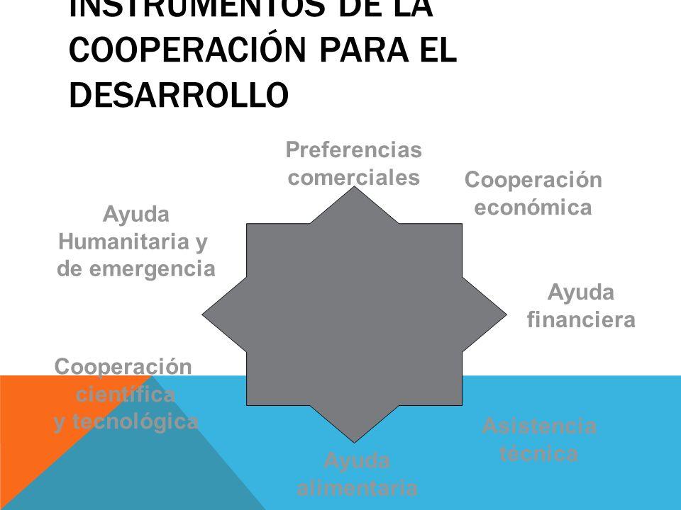 INSTRUMENTOS DE LA COOPERACIÓN PARA EL DESARROLLO Preferencias comerciales Cooperación económica Ayuda financiera Asistencia técnica Ayuda alimentaria