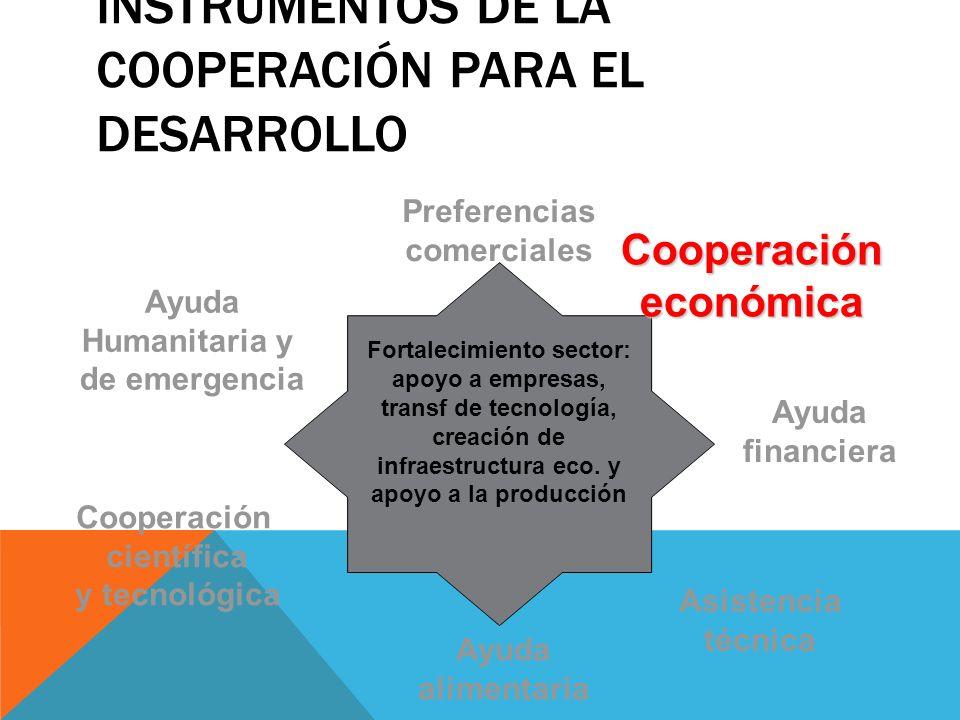 INSTRUMENTOS DE LA COOPERACIÓN PARA EL DESARROLLO Preferencias comerciales Cooperacióneconómica Ayuda financiera Asistencia técnica Ayuda alimentaria