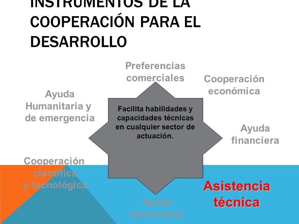 INSTRUMENTOS DE LA COOPERACIÓN PARA EL DESARROLLO Preferencias comerciales Cooperación económica Ayuda financiera Asistenciatécnica Ayuda alimentaria