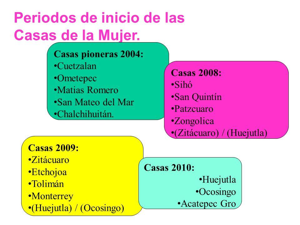 Periodos de inicio de las Casas de la Mujer. Casas pioneras 2004: Cuetzalan Ometepec Matias Romero San Mateo del Mar Chalchihuitán. Casas 2008: Sihó S