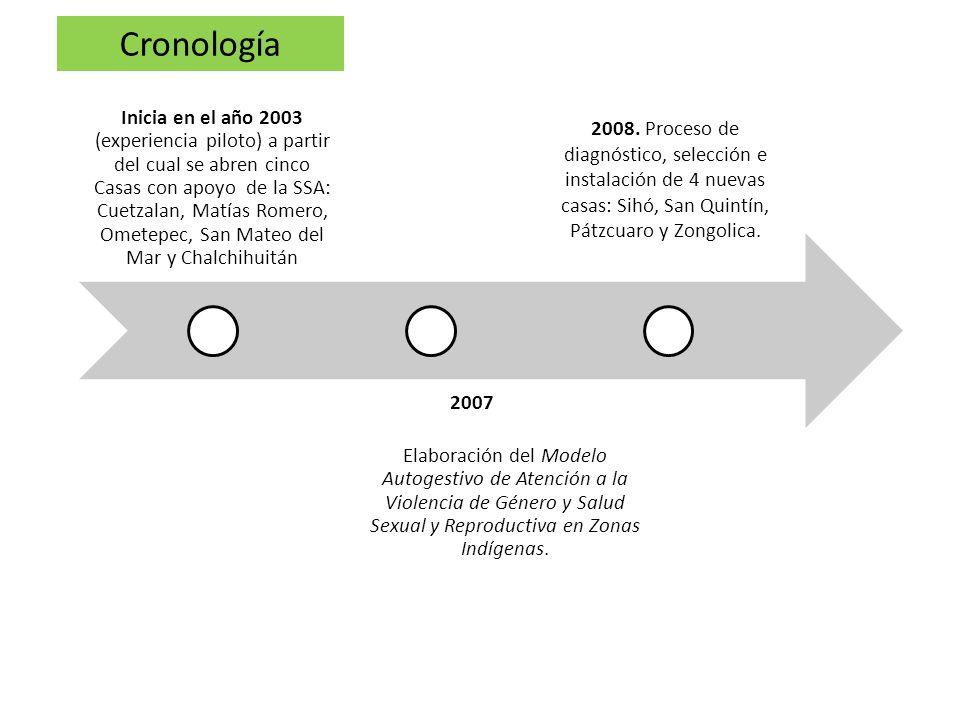 Inicia en el año 2003 (experiencia piloto) a partir del cual se abren cinco Casas con apoyo de la SSA: Cuetzalan, Matías Romero, Ometepec, San Mateo d