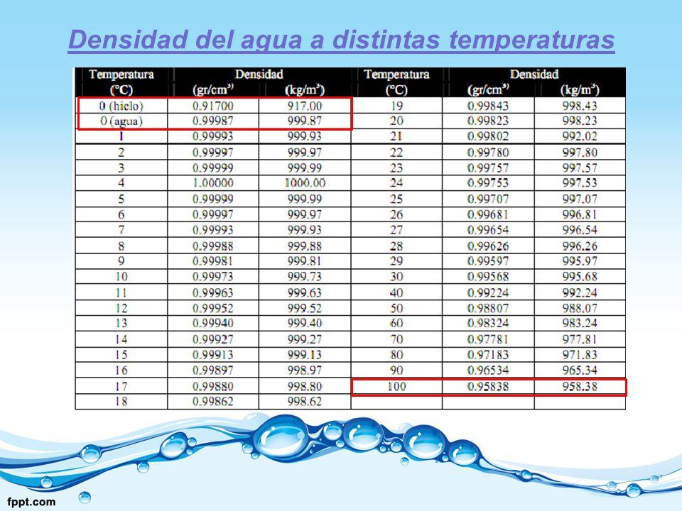 Densidad del agua a distintas temperaturas