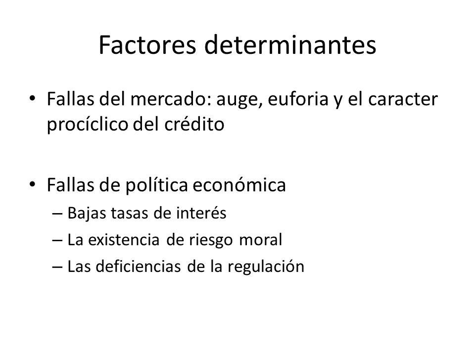 Factores determinantes Fallas del mercado: auge, euforia y el caracter procíclico del crédito Fallas de política económica – Bajas tasas de interés –