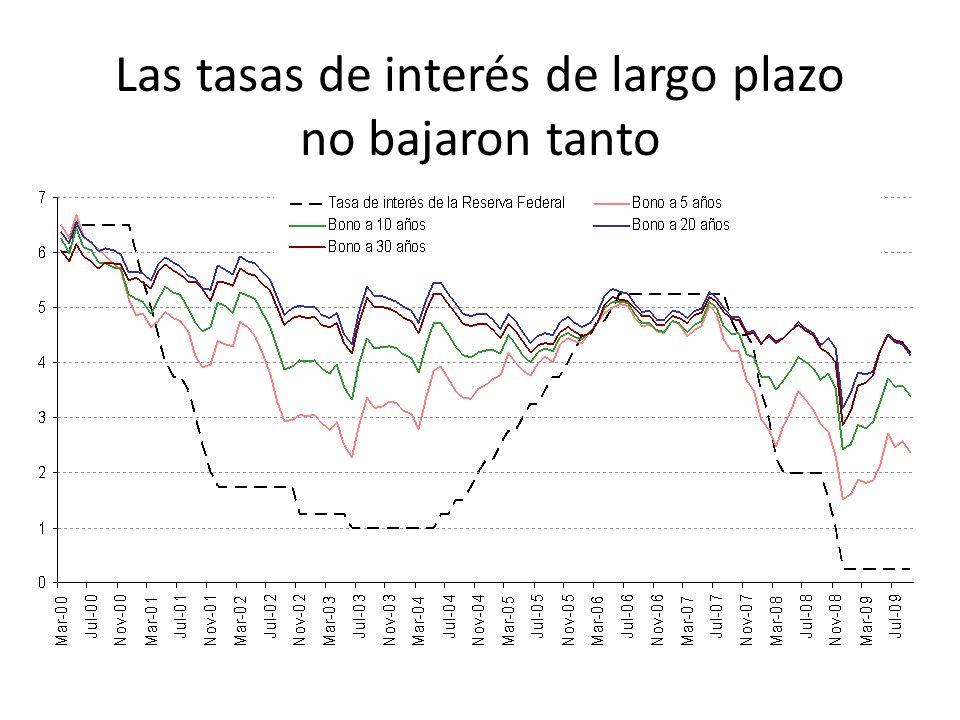 Las tasas de interés de largo plazo no bajaron tanto