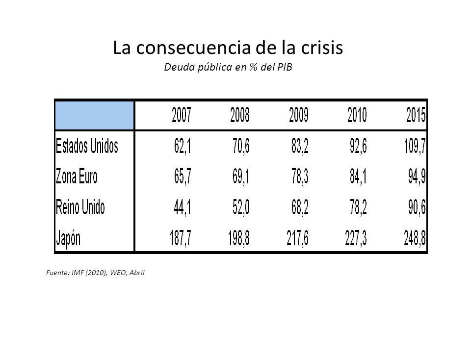 La consecuencia de la crisis Deuda pública en % del PIB