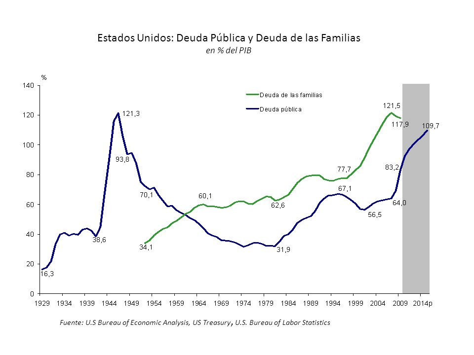Estados Unidos: Deuda Pública y Deuda de las Familias en % del PIB Fuente: U.S Bureau of Economic Analysis, US Treasury, U.S. Bureau of Labor Statisti