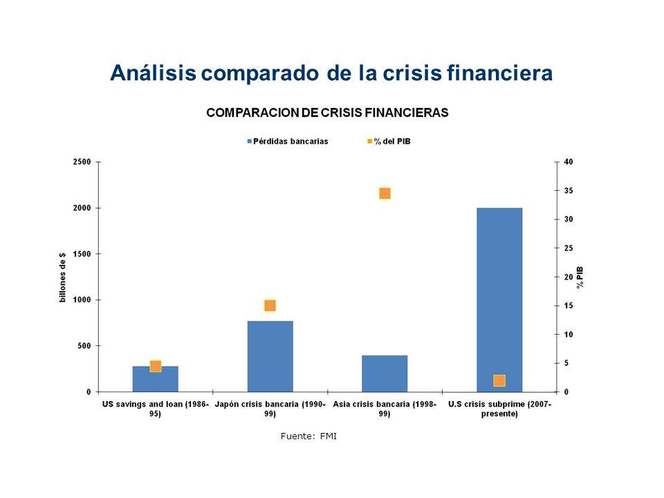 8 Análisis comparado de la crisis financiera Fuente: FMI
