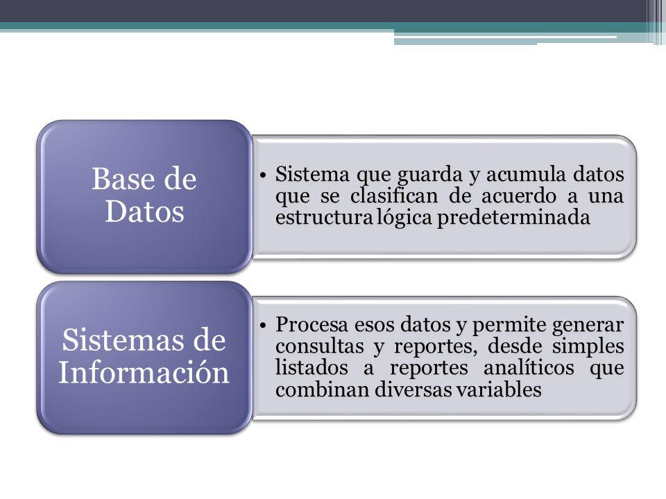Sistema que guarda y acumula datos que se clasifican de acuerdo a una estructura lógica predeterminada Base de Datos Procesa esos datos y permite gene