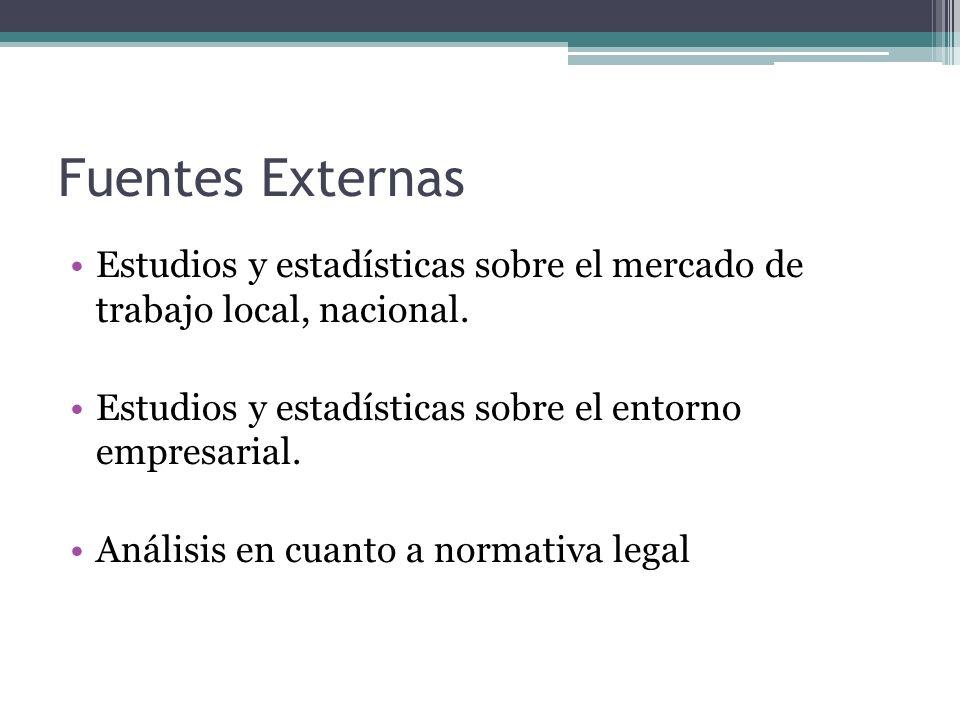 Fuentes Externas Estudios y estadísticas sobre el mercado de trabajo local, nacional. Estudios y estadísticas sobre el entorno empresarial. Análisis e