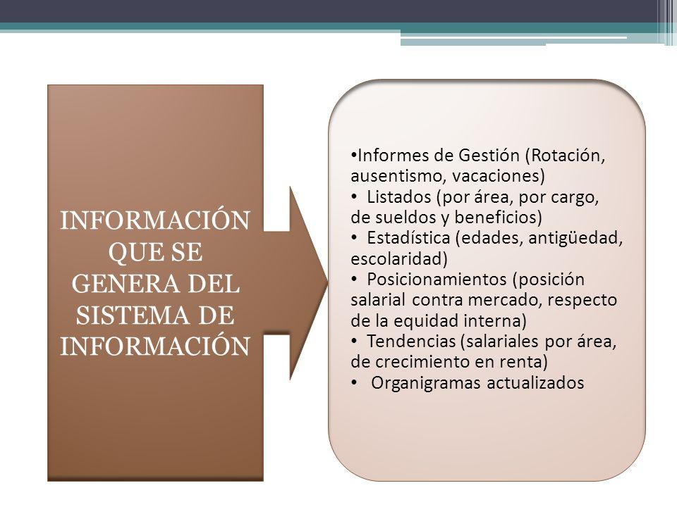 INFORMACIÓN QUE SE GENERA DEL SISTEMA DE INFORMACIÓN Informes de Gestión (Rotación, ausentismo, vacaciones) Listados (por área, por cargo, de sueldos