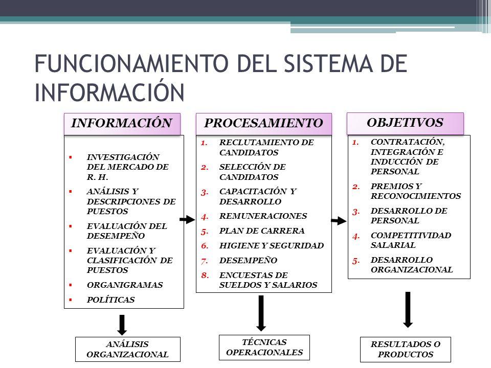 FUNCIONAMIENTO DEL SISTEMA DE INFORMACIÓN INFORMACIÓN INVESTIGACIÓN DEL MERCADO DE R. H. ANÁLISIS Y DESCRIPCIONES DE PUESTOS EVALUACIÓN DEL DESEMPEÑO