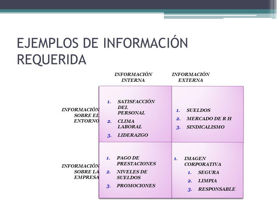 EJEMPLOS DE INFORMACIÓN REQUERIDA 1.SATISFACCIÓN DEL PERSONAL 2.CLIMA LABORAL 3.LIDERAZGO 1.PAGO DE PRESTACIONES 2.NIVELES DE SUELDOS 3.PROMOCIONES 1.