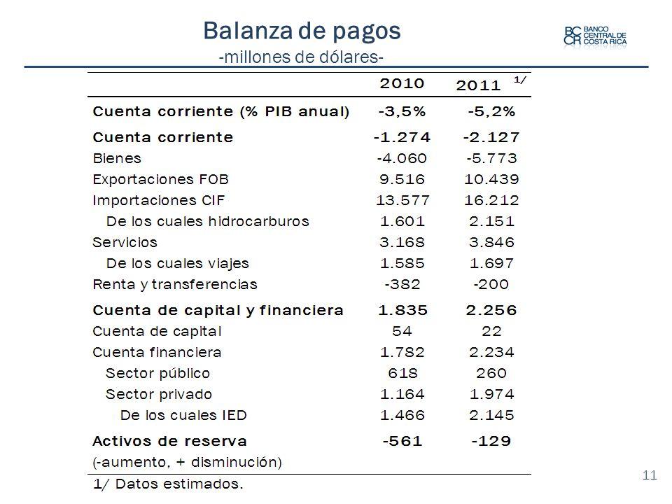 Balanza de pagos -millones de dólares- 11