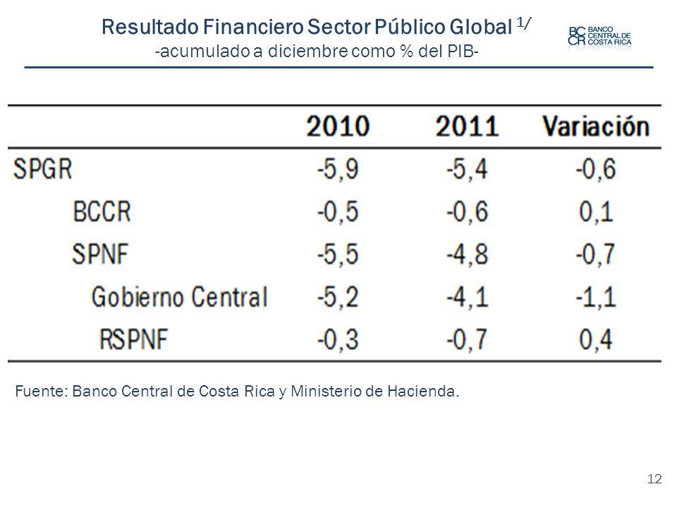 Fuente: Banco Central de Costa Rica y Ministerio de Hacienda. 12 Resultado Financiero Sector Público Global 1/ -acumulado a diciembre como % del PIB-