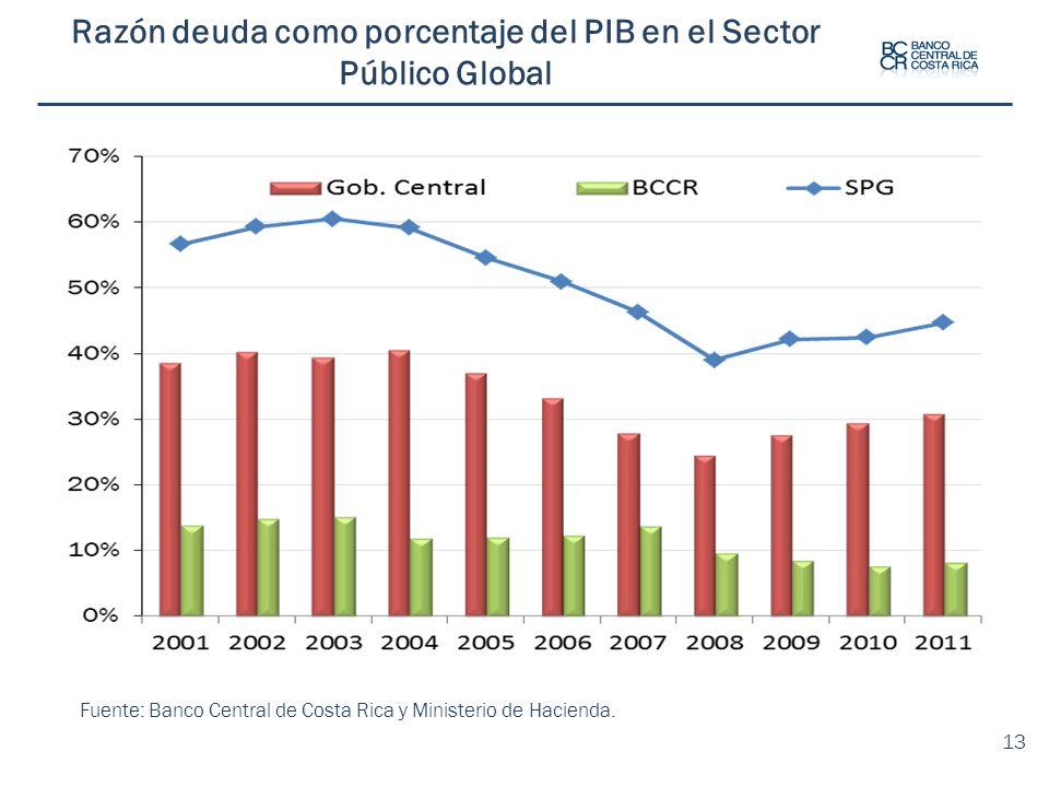 Fuente: Banco Central de Costa Rica y Ministerio de Hacienda. 13 Razón deuda como porcentaje del PIB en el Sector Público Global