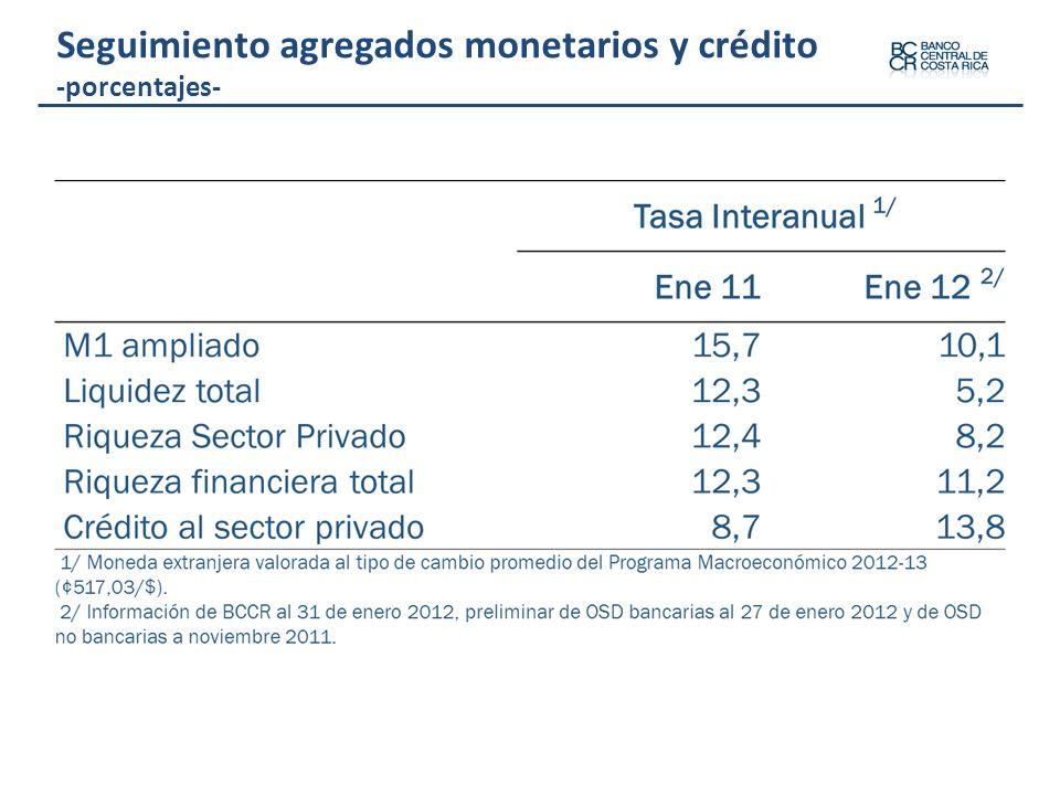 Seguimiento agregados monetarios y crédito -porcentajes-