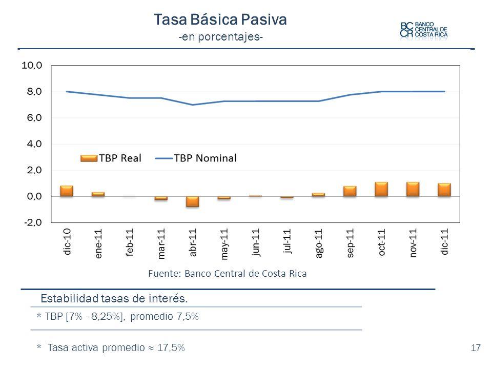 Estabilidad tasas de interés. * TBP [7% - 8,25%], promedio 7,5% * Tasa activa promedio 17,5% Tasa Básica Pasiva -en porcentajes- Fuente: Banco Central