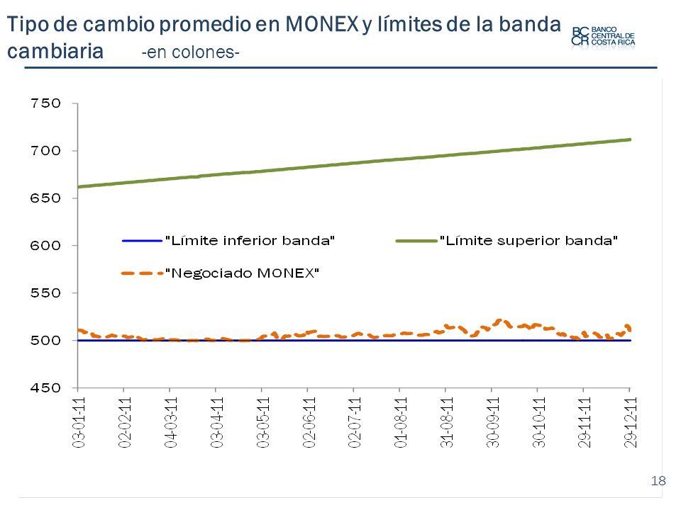 Tipo de cambio promedio en MONEX y límites de la banda cambiaria -en colones- 18