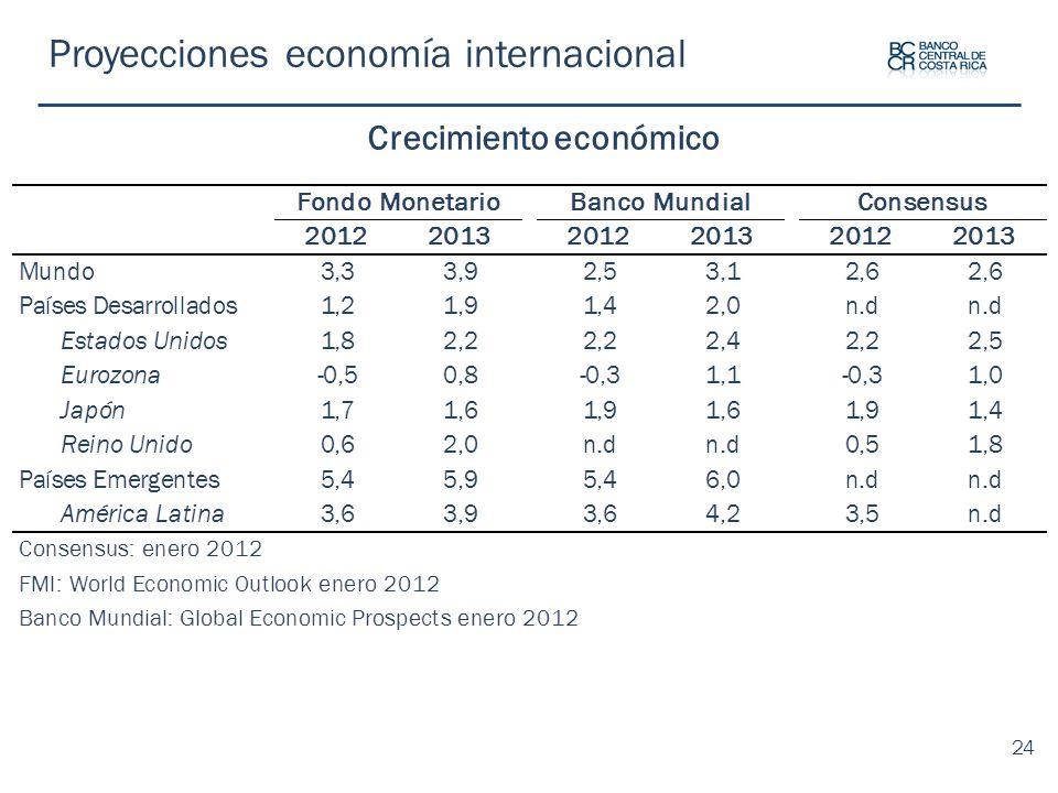 Proyecciones economía internacional Crecimiento económico 24