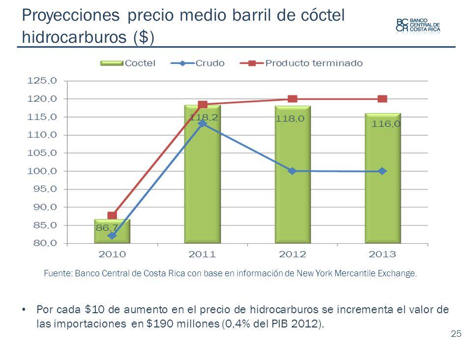 Proyecciones precio medio barril de cóctel hidrocarburos ($) Fuente: Banco Central de Costa Rica con base en información de New York Mercantile Exchan