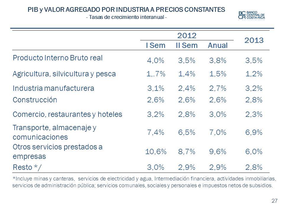 27 PIB y VALOR AGREGADO POR INDUSTRIA A PRECIOS CONSTANTES - Tasas de crecimiento interanual - *Incluye minas y canteras, servicios de electricidad y