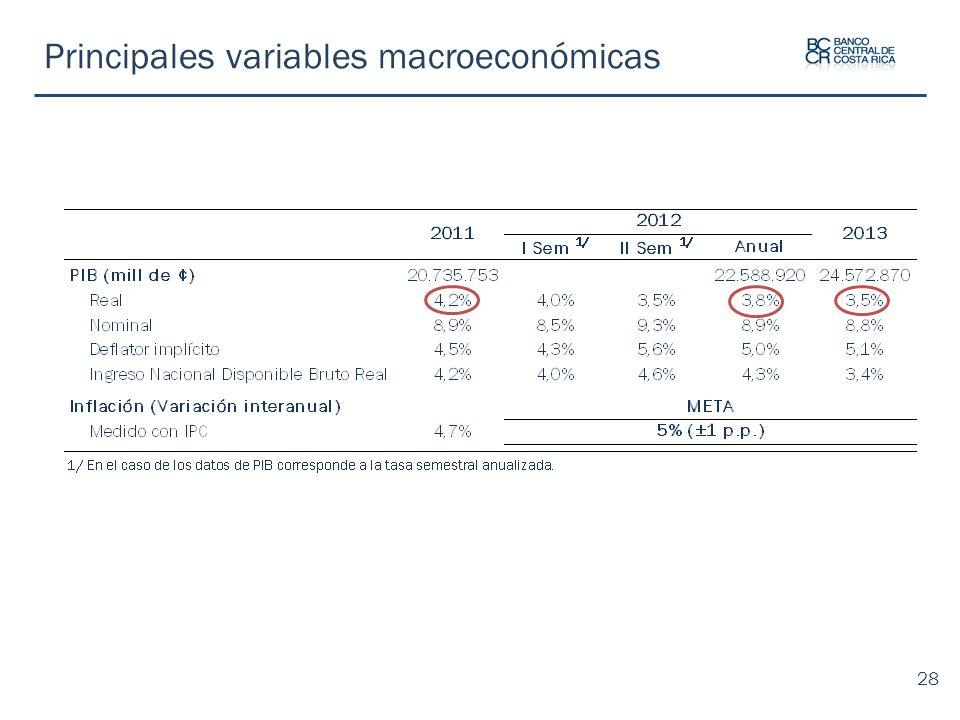 Principales variables macroeconómicas 28