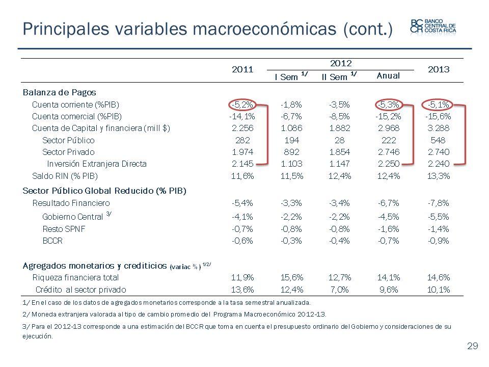 Principales variables macroeconómicas (cont.) 29