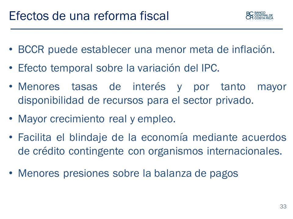 Efectos de una reforma fiscal BCCR puede establecer una menor meta de inflación. Efecto temporal sobre la variación del IPC. Menores tasas de interés