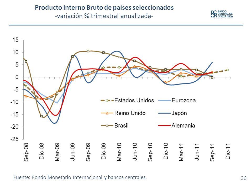 Producto Interno Bruto de países seleccionados -variación % trimestral anualizada- Fuente: Fondo Monetario Internacional y bancos centrales. 36