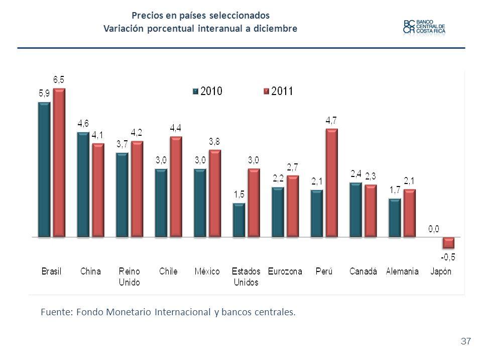 Precios en países seleccionados Variación porcentual interanual a diciembre Fuente: Fondo Monetario Internacional y bancos centrales. 37