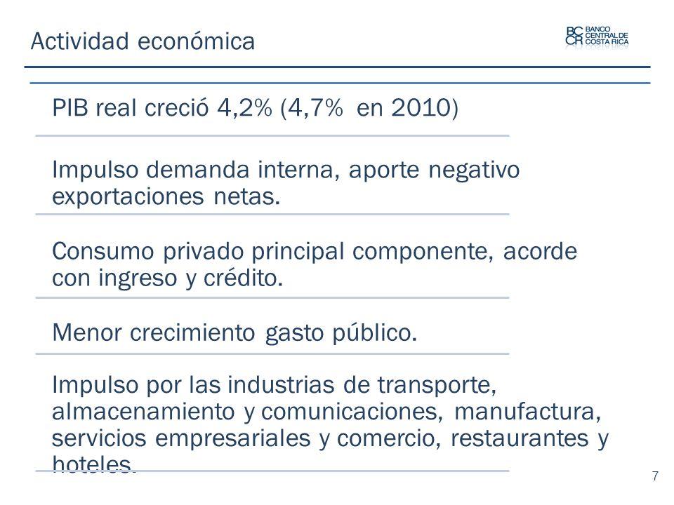 Actividad económica PIB real creció 4,2% (4,7% en 2010) Impulso demanda interna, aporte negativo exportaciones netas. Consumo privado principal compon