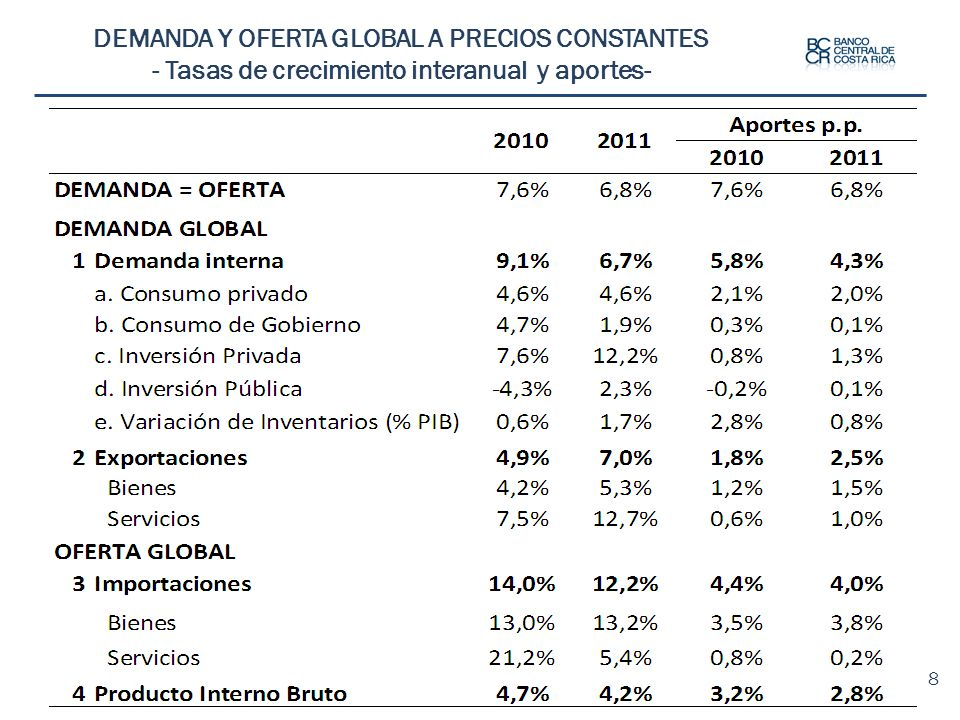 Proyecciones precio medio barril de cóctel hidrocarburos ($) Fuente: Banco Central de Costa Rica con base en información de New York Mercantile Exchange.
