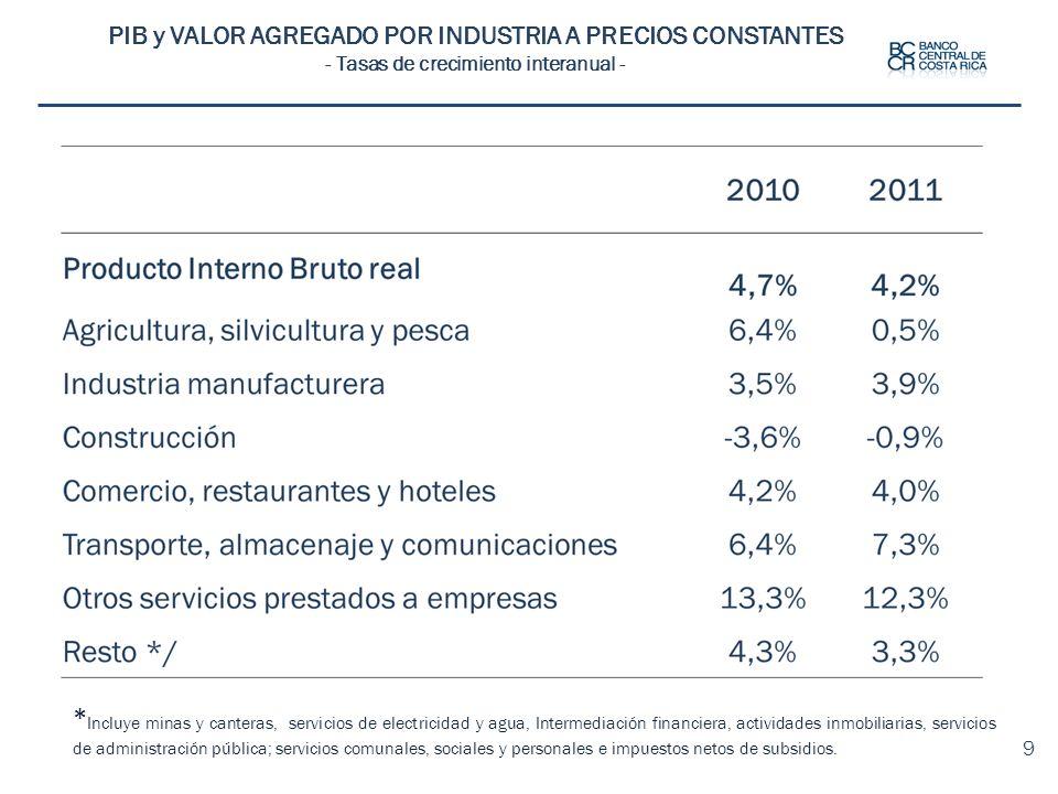 PIB y VALOR AGREGADO POR INDUSTRIA A PRECIOS CONSTANTES - Tasas de crecimiento interanual - 9 * Incluye minas y canteras, servicios de electricidad y