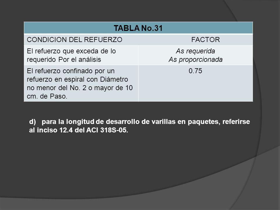 TABLA No.31 CONDICION DEL REFUERZO FACTOR El refuerzo que exceda de lo requerido Por el análisis As requerida As proporcionada El refuerzo confinado por un refuerzo en espiral con Diámetro no menor del No.