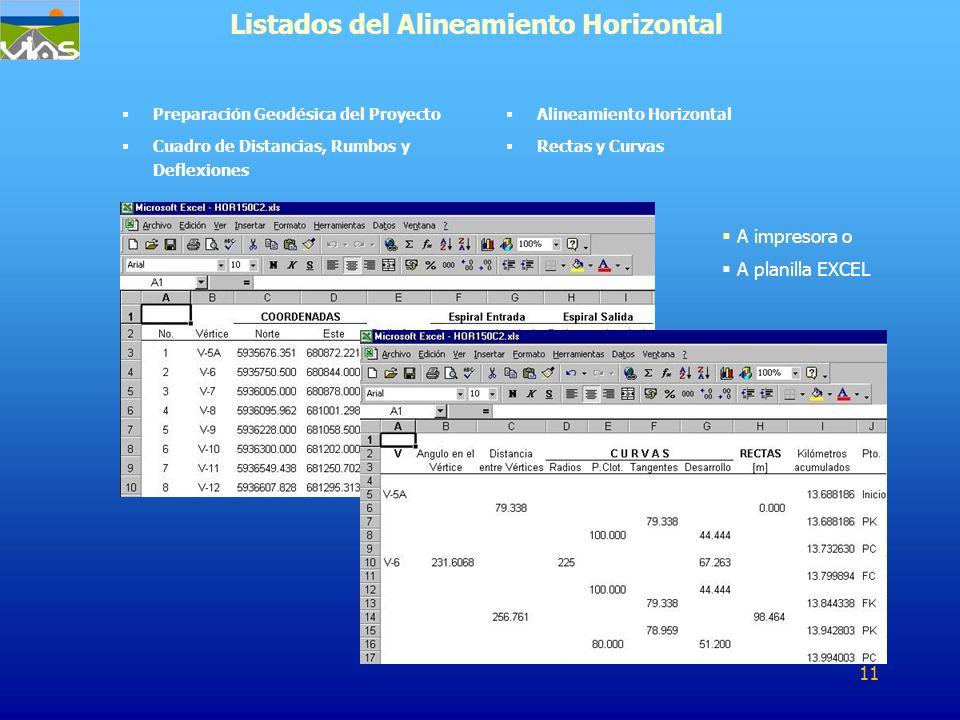 Listados del Alineamiento Horizontal Preparación Geodésica del Proyecto Cuadro de Distancias, Rumbos y Deflexiones Alineamiento Horizontal Rectas y Cu