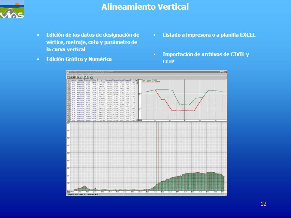 Edición de los datos de designación de vértice, metraje, cota y parámetro de la curva vertical Edición Gráfica y Numérica Alineamiento Vertical Listad