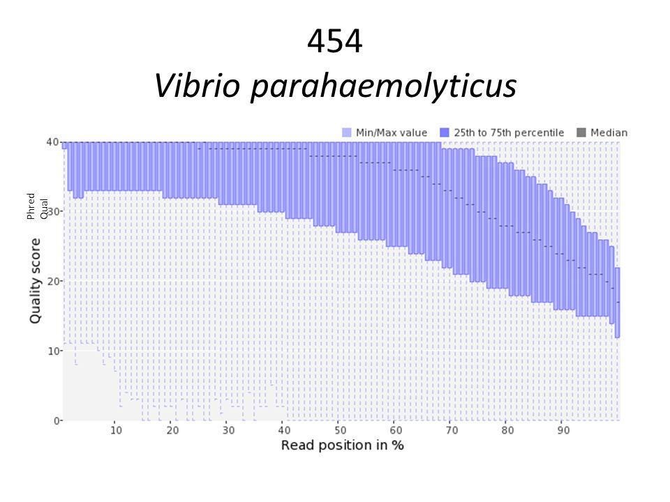 454 Vibrio parahaemolyticus Phred Qual