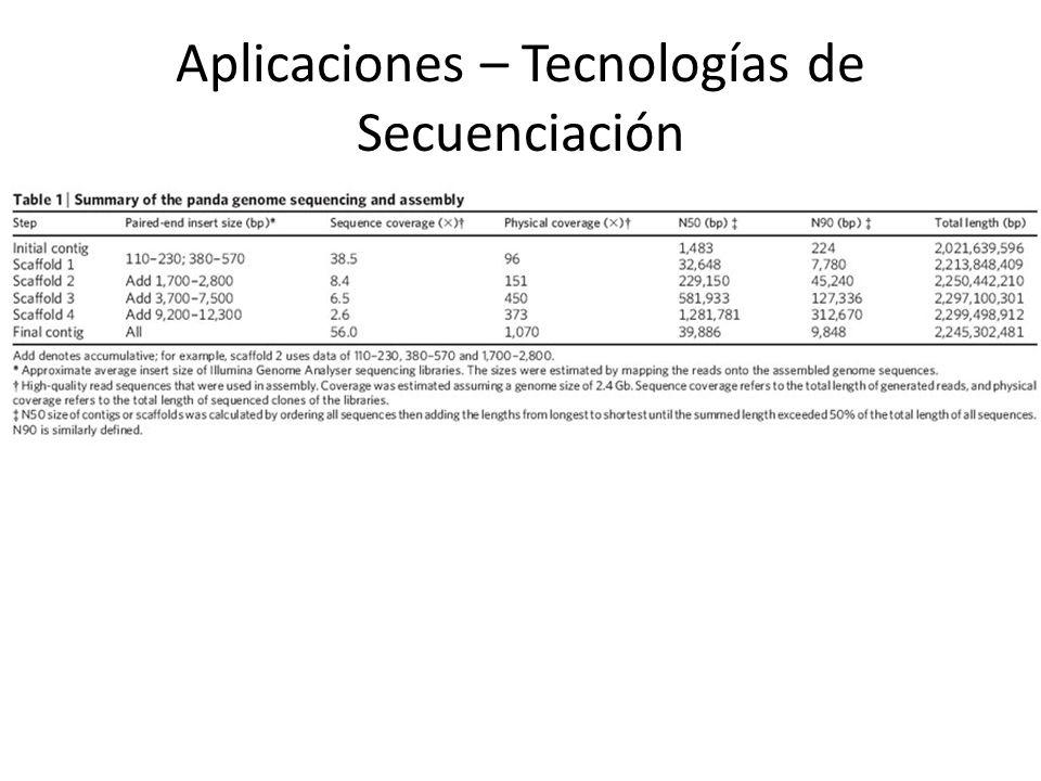 Aplicaciones – Tecnologías de Secuenciación