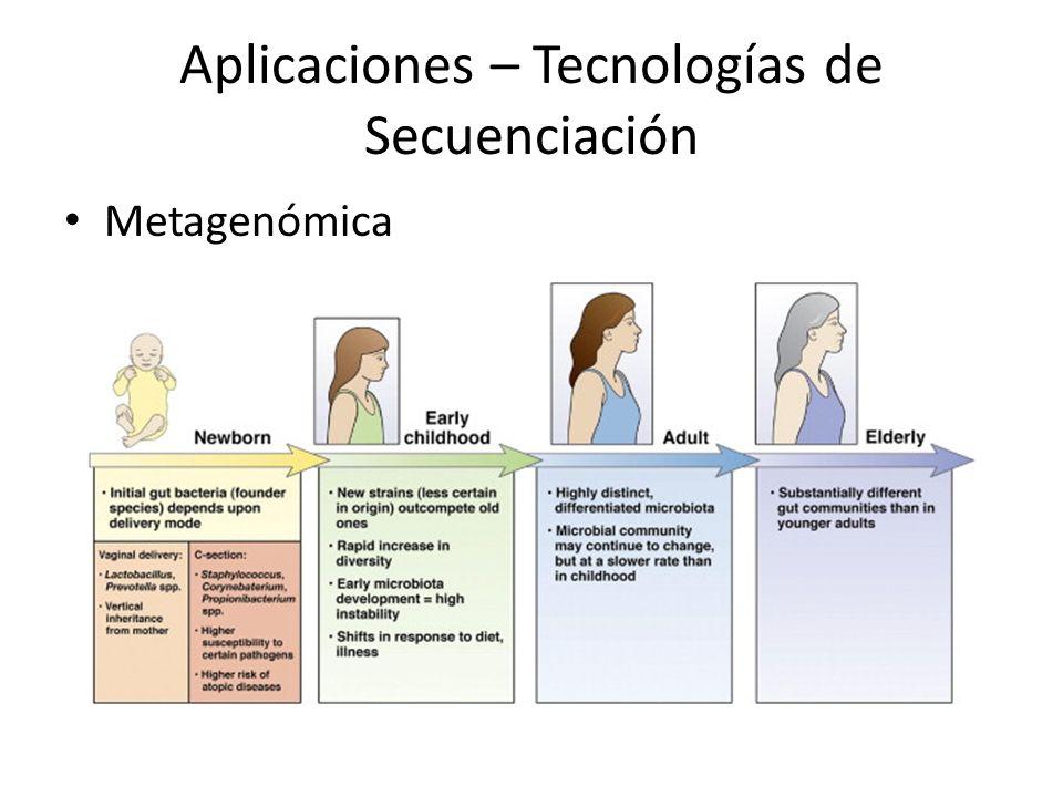 Aplicaciones – Tecnologías de Secuenciación Metagenómica