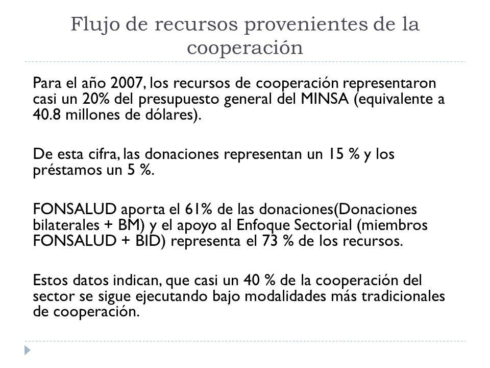 Para el año 2007, los recursos de cooperación representaron casi un 20% del presupuesto general del MINSA (equivalente a 40.8 millones de dólares). De